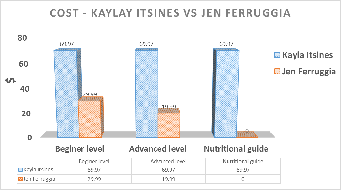 http://www.weightlossreviewshub.com/wp-content/uploads/2015/08/Graph-detailing-the-differences-in-Cost-of-Jen-Ferruggia-and-Kayla-Itsines-bikini-body-program.png