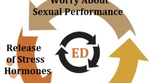 erectile-dysfunction-self-fulfilling-prophecy